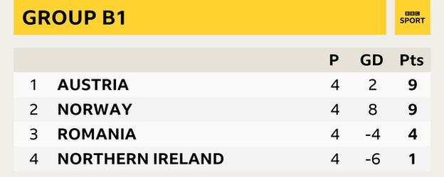 Grup B1 - Avusturya ve Norveç (9 puan), Romanya (4 puan), Kuzey İrlanda (1 puan)