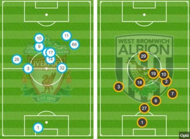 35 dakikalık grafikten sonra her iki takımın ortalama pozisyonları