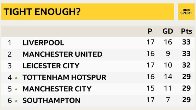 premier lig tablosu liverpool'u birinci, southampton'ı altıncı sırada dört puanla ayrılmış olarak gösteriyor