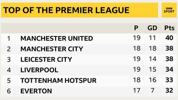 premier league'in zirvesinden anlık görüntü: 1st man utd, 2nd man city, 3rd leicester, 4th liverpool, 5th tottenham & 6th arsenal